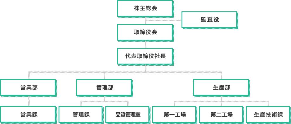 大三株式会社組織図